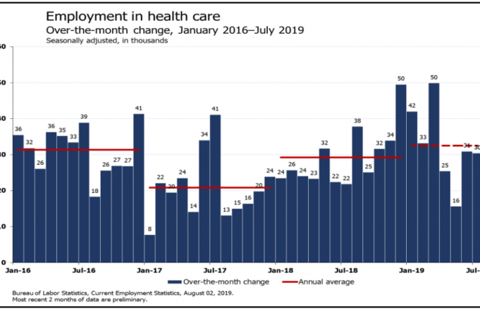 Employment in health care
